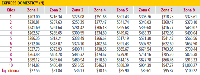 dhl costos de envio